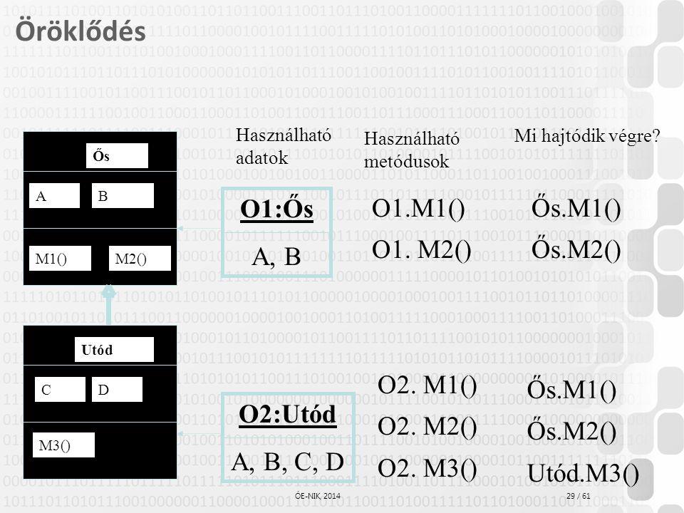 29 / 61 ÓE-NIK, 2014 Öröklődés AB M1()M2() Ős CD Utód Mi hajtódik végre? M3() O1:Ős A, B O2:Utód A, B, C, D Használható metódusok O1.M1() O1. M2() O2.