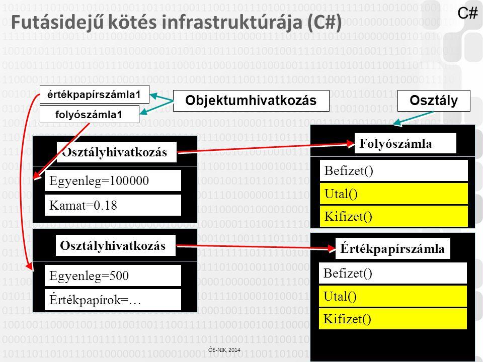 37 / 61 ÓE-NIK, 2014 Futásidejű kötés infrastruktúrája (C#) Folyószámla értékpapírszámla1 Egyenleg=100000 Kamat=0.18 Osztályhivatkozás folyószámla1 Eg