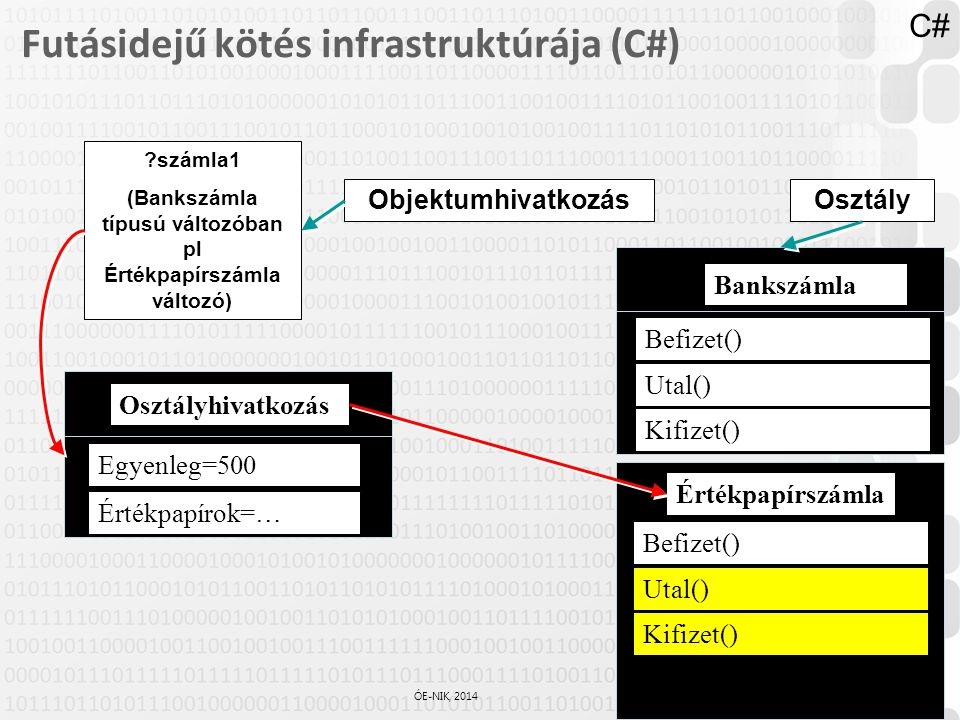 38 / 61 ÓE-NIK, 2014 Futásidejű kötés infrastruktúrája (C#) Bankszámla ?számla1 (Bankszámla típusú változóban pl Értékpapírszámla változó) Egyenleg=50
