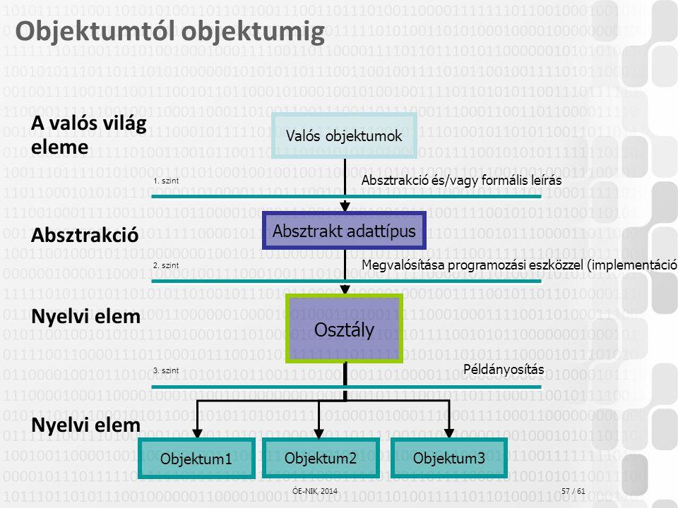 57 / 61 ÓE-NIK, 2014 Objektumtól objektumig A valós világ eleme Absztrakció Nyelvi elem Valós objektumok Absztrakt adattípus Osztály Objektum1 Megvaló