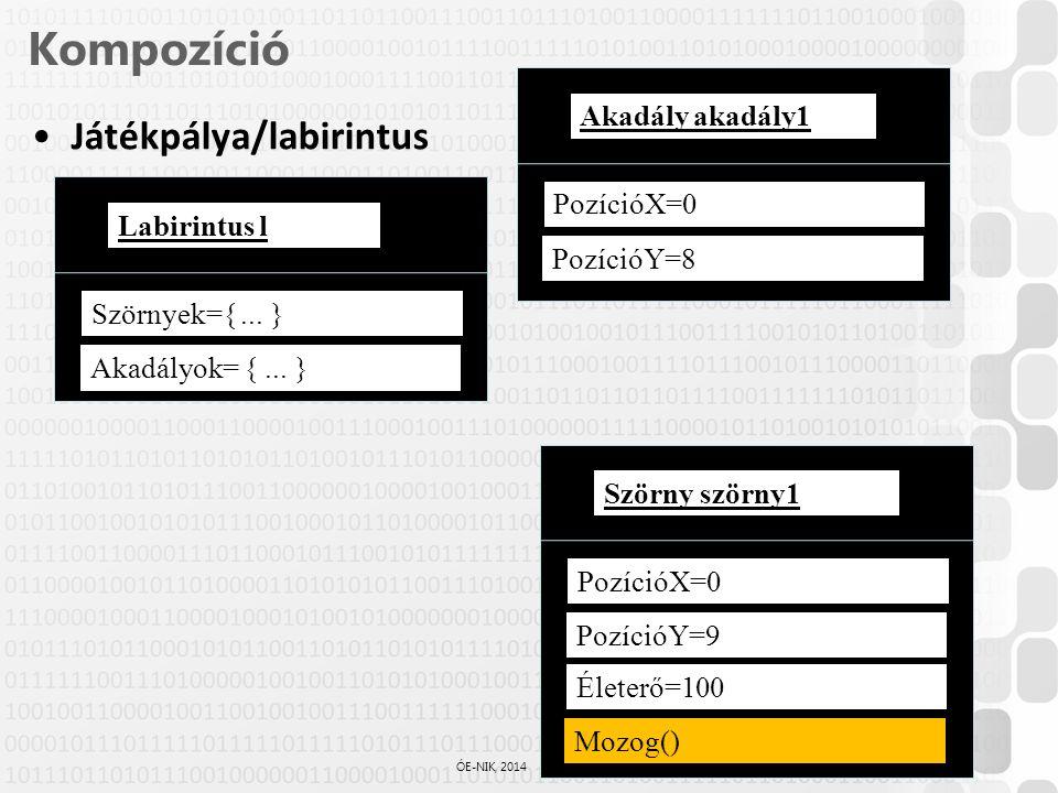 66 / 61 ÓE-NIK, 2014 Kompozíció Játékpálya/labirintus Szörnyek={... } Labirintus l Akadályok= {... } PozícióX=0 PozícióY=8 Akadály akadály1 PozícióX=0