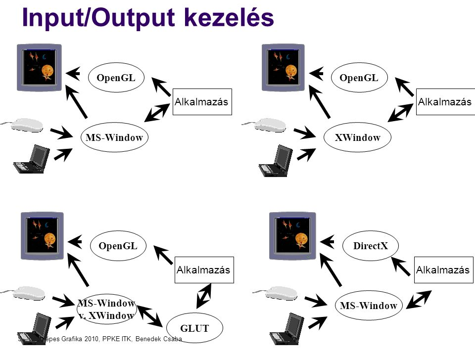 Számítógépes Grafika 2010, PPKE ITK, Benedek Csaba Input/Output kezelés OpenGL MS-Window Alkalmazás OpenGL XWindow Alkalmazás DirectX MS-Window Alkalmazás OpenGL MS-Window v.