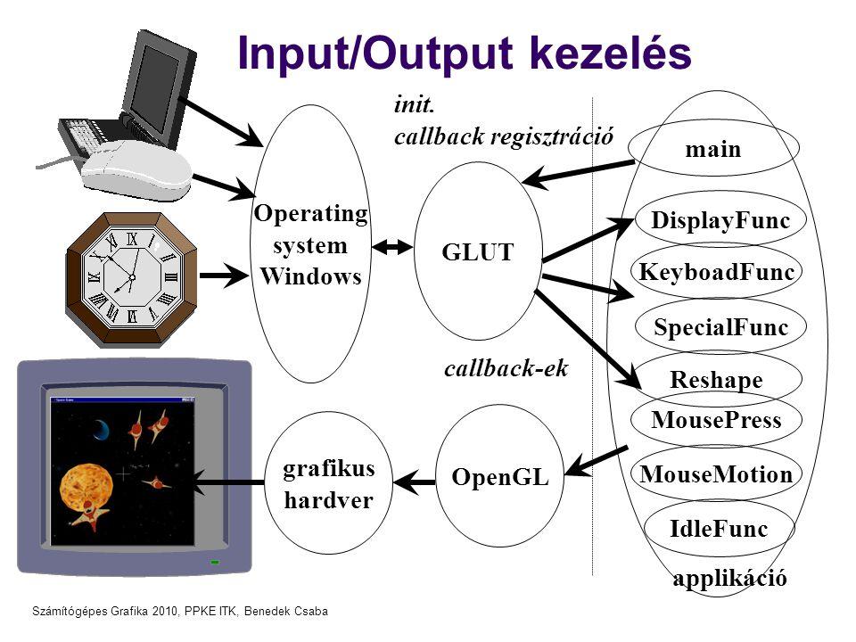 Számítógépes Grafika 2010, PPKE ITK, Benedek Csaba Input/Output kezelés Operating system Windows GLUT main DisplayFunc KeyboadFunc IdleFunc OpenGL grafikus hardver applikáció init.