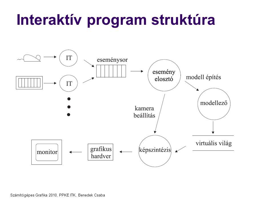 Számítógépes Grafika 2010, PPKE ITK, Benedek Csaba 2D grafikus rendszerek (funkcionális modell) Kép frissités rasztertár Pixel műveletek Raszteri- záció Vágás Világ- képtér Modellezési transzf.