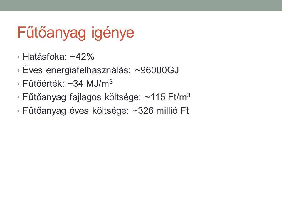 Fűtőanyag igénye Hatásfoka: ~42% Éves energiafelhasználás: ~96000GJ Fűtőérték: ~34 MJ/m 3 Fűtőanyag fajlagos költsége: ~115 Ft/m 3 Fűtőanyag éves költsége: ~326 millió Ft