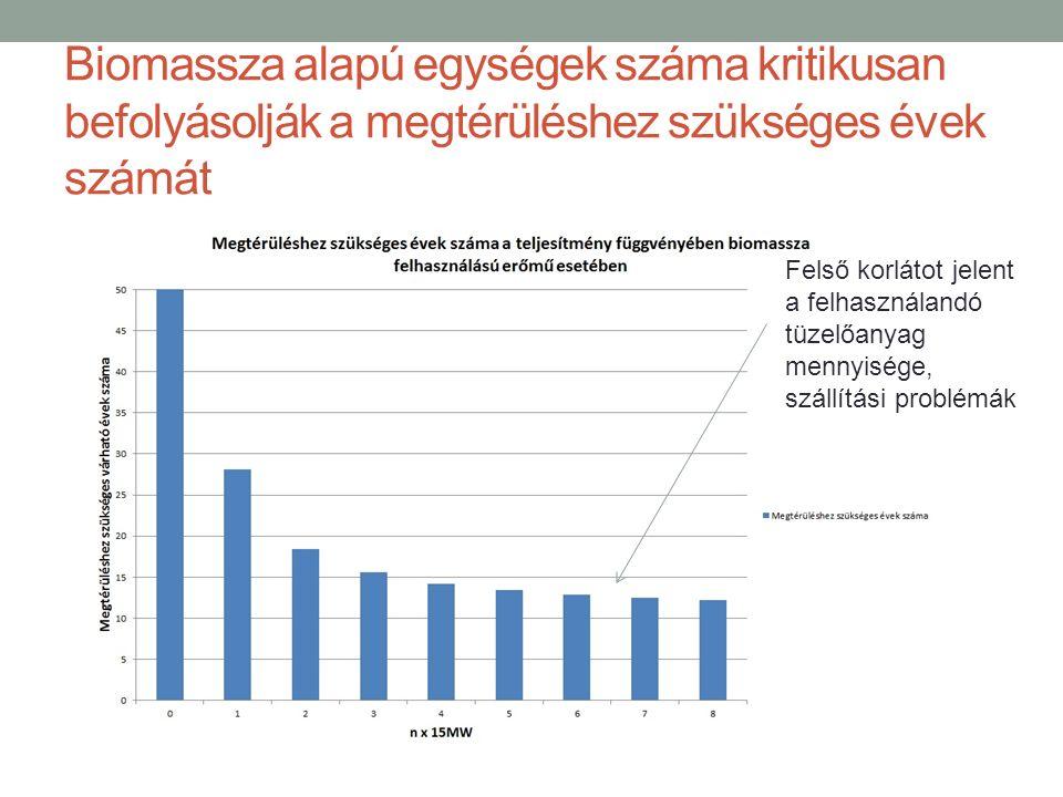 Biomassza alapú egységek száma kritikusan befolyásolják a megtérüléshez szükséges évek számát Felső korlátot jelent a felhasználandó tüzelőanyag mennyisége, szállítási problémák