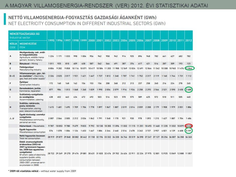 A MAGYAR VILLAMOSENERGIA-RENDSZER (VER) 2012. ÉVI STATISZTIKAI ADATAI