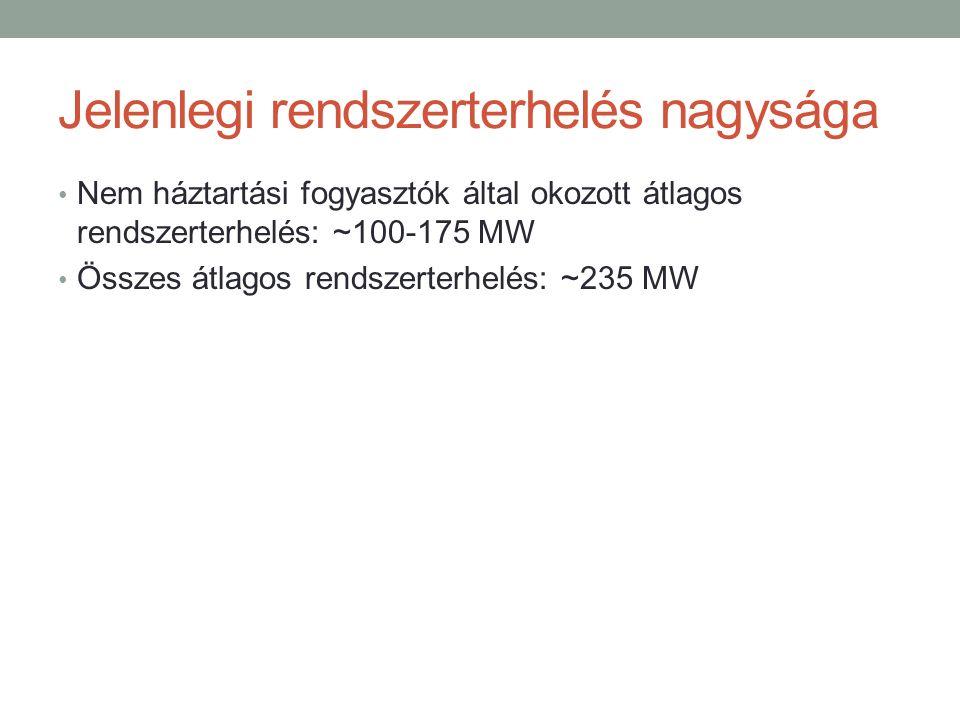 Jelenlegi rendszerterhelés nagysága Nem háztartási fogyasztók által okozott átlagos rendszerterhelés: ~100-175 MW Összes átlagos rendszerterhelés: ~235 MW