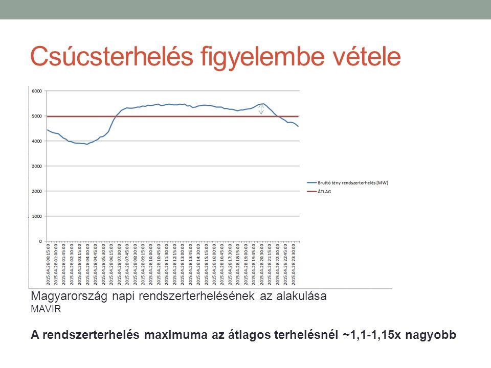 Csúcsterhelés figyelembe vétele A rendszerterhelés maximuma az átlagos terhelésnél ~1,1-1,15x nagyobb Magyarország napi rendszerterhelésének az alakulása MAVIR