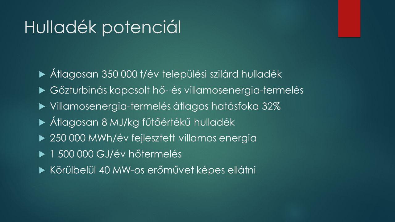 Hulladék potenciál  Átlagosan 350 000 t/év települési szilárd hulladék  Gőzturbinás kapcsolt hő- és villamosenergia-termelés  Villamosenergia-terme