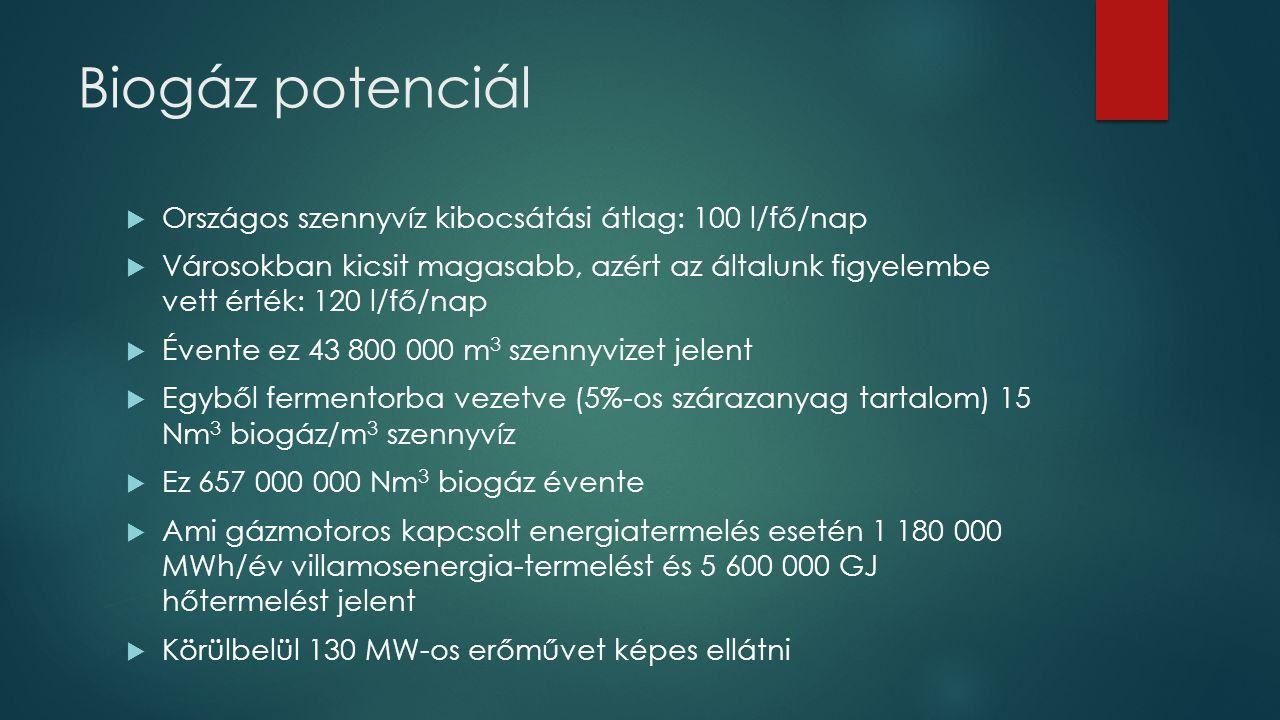 Biogáz potenciál  Országos szennyvíz kibocsátási átlag: 100 l/fő/nap  Városokban kicsit magasabb, azért az általunk figyelembe vett érték: 120 l/fő/