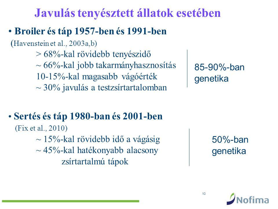 10 Javulás tenyésztett állatok esetében Broiler és táp 1957-ben és 1991-ben ( Havenstein et al., 2003a,b) > 68%-kal rövidebb tenyészidő ~ 66%-kal jobb takarmányhasznosítás 10-15%-kal magasabb vágóérték ~ 30% javulás a testzsírtartalomban Sertés és táp 1980-ban és 2001-ben (Fix et al., 2010) ~ 15%-kal rövidebb idő a vágásig ~ 45%-kal hatékonyabb alacsony zsírtartalmú tápok 85-90%-ban genetika 50%-ban genetika