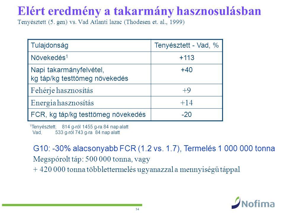 Elért eredmény a takarmány hasznosulásban Tenyésztett (5. gen) vs. Vad Atlanti lazac (Thodesen et. al., 1999) TulajdonságTenyésztett - Vad, % Növekedé