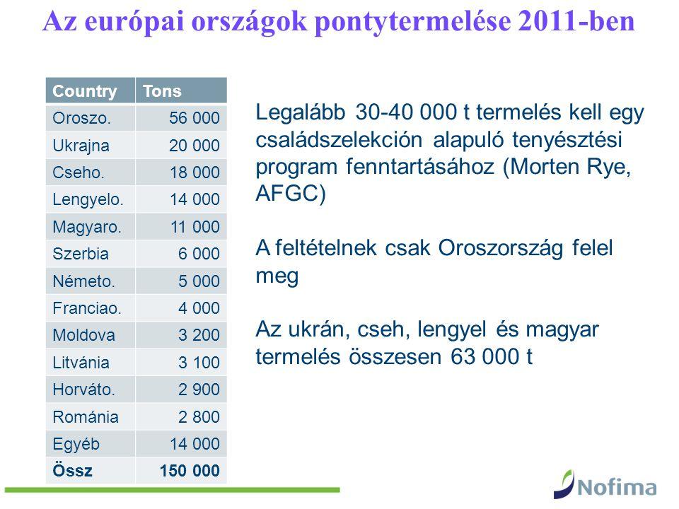 Az európai országok pontytermelése 2011-ben CountryTons Oroszo.56 000 Ukrajna20 000 Cseho.18 000 Lengyelo.14 000 Magyaro.11 000 Szerbia 6 000 Németo.5 000 Franciao.4 000 Moldova3 200 Litvánia3 100 Horváto.2 900 Románia2 800 Egyéb14 000 Össz150 000 Legalább 30-40 000 t termelés kell egy családszelekción alapuló tenyésztési program fenntartásához (Morten Rye, AFGC) A feltételnek csak Oroszország felel meg Az ukrán, cseh, lengyel és magyar termelés összesen 63 000 t