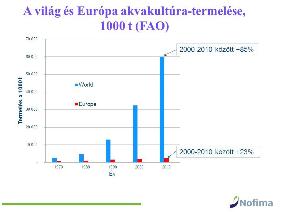 A világ és Európa akvakultúra-termelése, 1000 t (FAO) 2000-2010 között +85% 2000-2010 között +23%