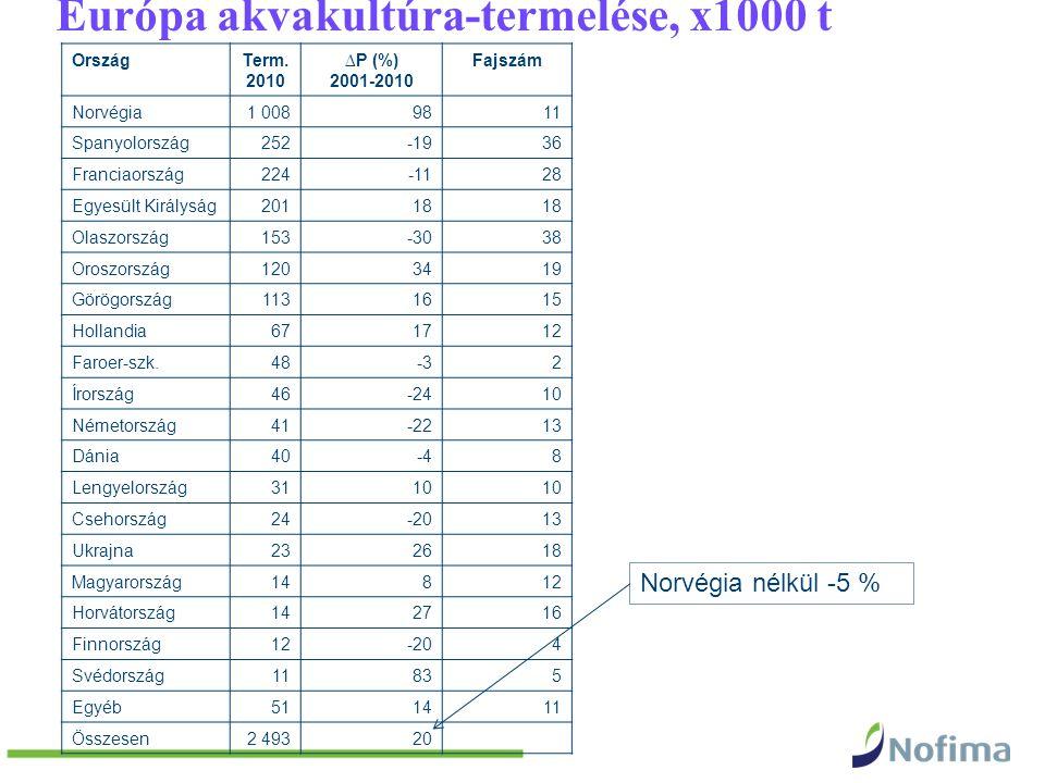 OrszágTerm. 2010 ∆P (%) 2001-2010 Fajszám Norvégia1 0089811 Spanyolország252-1936 Franciaország224-1128 Egyesült Királyság20118 Olaszország153-3038 Or