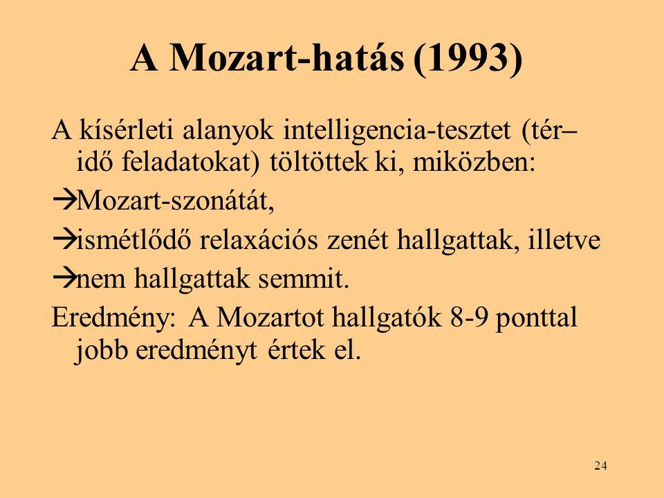 A Mozart-hatás (1993) A kísérleti alanyok intelligencia-tesztet (tér– idő feladatokat) töltöttek ki, miközben:  Mozart-szonátát,  ismétlődő relaxációs zenét hallgattak, illetve  nem hallgattak semmit.