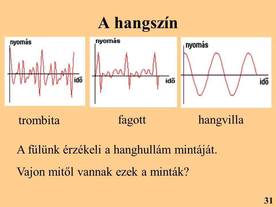 A hangszín trombita fagotthangvilla A fülünk érzékeli a hanghullám mintáját. Vajon mitől vannak ezek a minták? 31