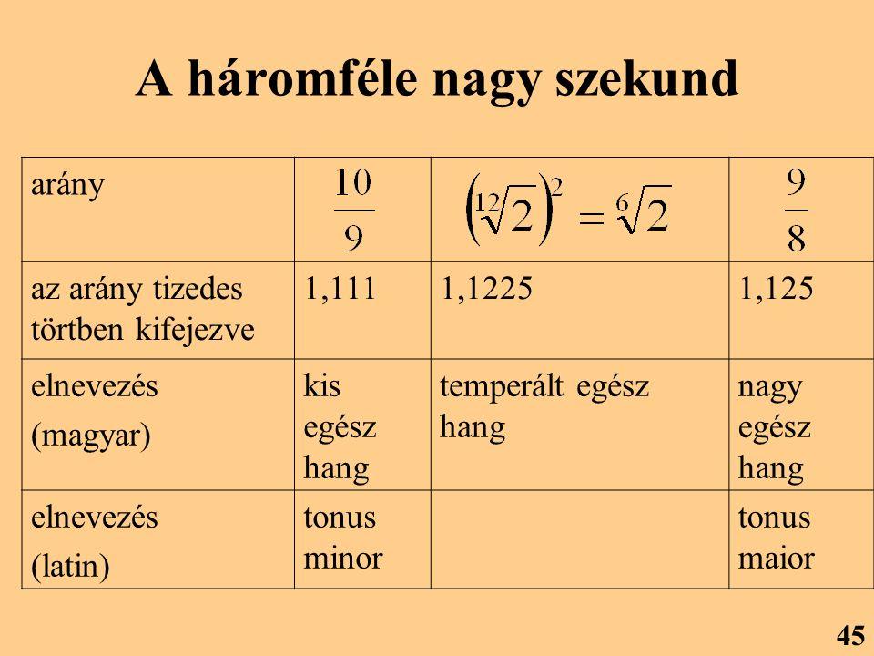 A háromféle nagy szekund arány az arány tizedes törtben kifejezve 1,1111,12251,125 elnevezés (magyar) kis egész hang temperált egész hang nagy egész hang elnevezés (latin) tonus minor tonus maior 45
