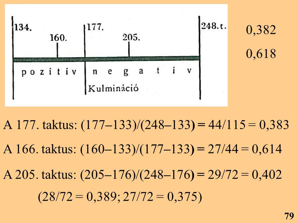 A 177. taktus: (177–133)/(248–133) = 44/115 = 0,383 0,382 0,618 A 205. taktus: (205–176)/(248–176) = 29/72 = 0,402 A 166. taktus: (160–133)/(177–133)