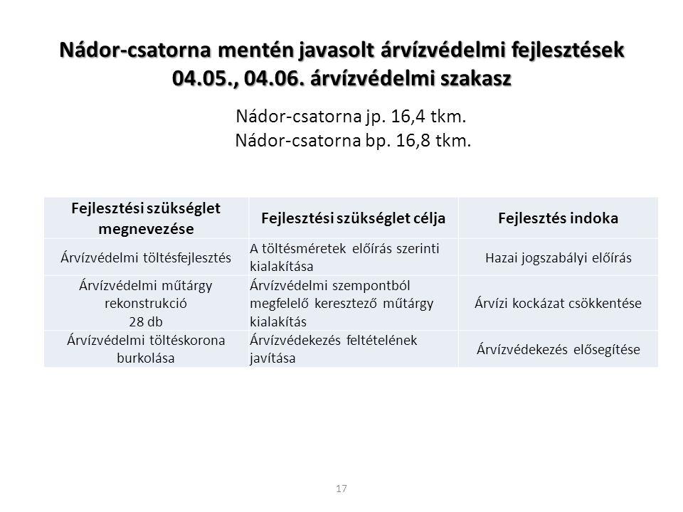 Nádor-csatorna mentén javasolt árvízvédelmi fejlesztések 04.05., 04.06. árvízvédelmi szakasz Fejlesztési szükséglet megnevezése Fejlesztési szükséglet