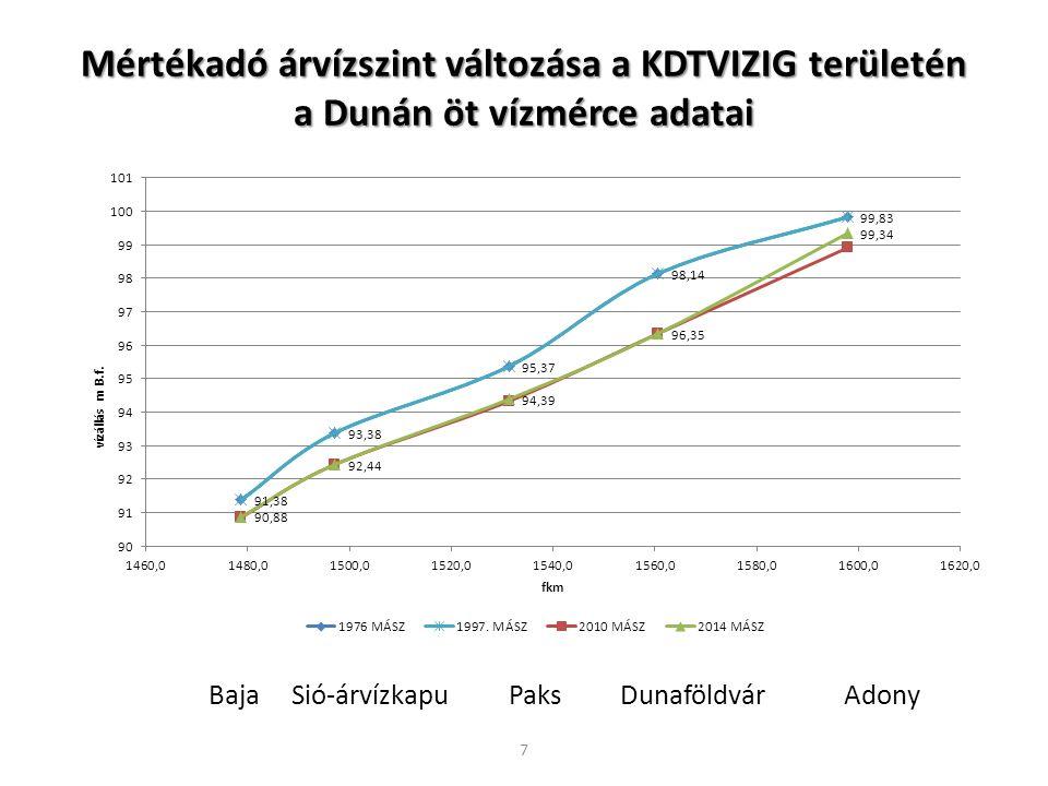 Mértékadó árvízszint változása a KDTVIZIG területén a Dunán öt vízmérce adatai Baja Sió-árvízkapu Paks Dunaföldvár Adony 7