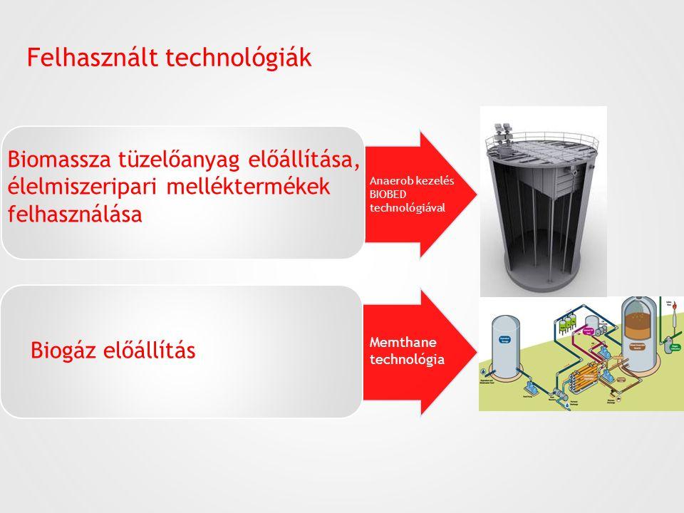 Felhasznált technológiák Biogáz előállítás Biomassza tüzelőanyag előállítása, élelmiszeripari melléktermékek felhasználása Memthane technológia Anaero