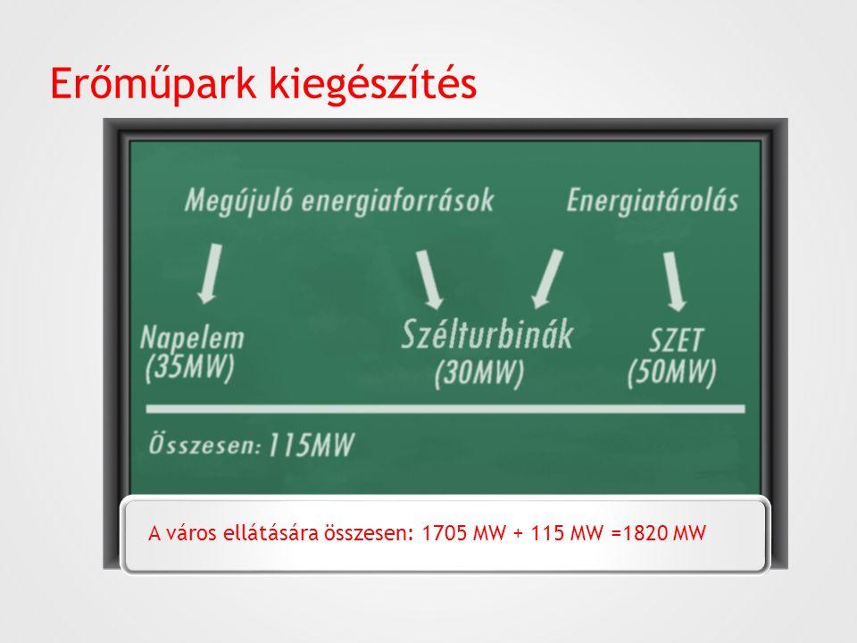 Erőműpark kiegészítés A város ellátására összesen: 1705 MW + 115 MW =1820 MW