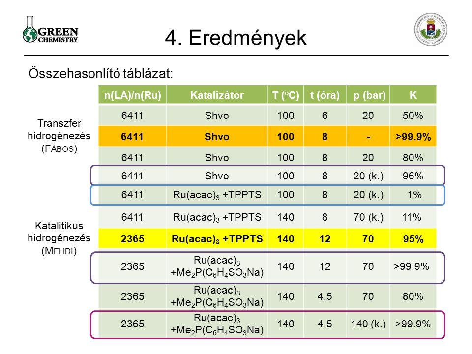 Összehasonlító táblázat: 4. Eredmények n(LA)/n(Ru)KatalizátorT (°C)t (óra) p (bar)Κ 6411Shvo10062050% 6411Shvo1008->99.9% 6411Shvo10082080% 6411Shvo10