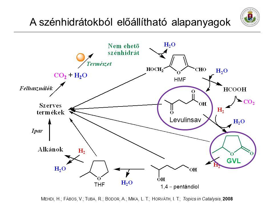 A szénhidrátokból előállítható alapanyagok M EHDI, H.; F ÁBOS, V.; T UBA, R.; B ODOR, A.; M IKA, L. T.; H ORVÁTH, I. T.; Topics in Catalysis, 2008 GVL