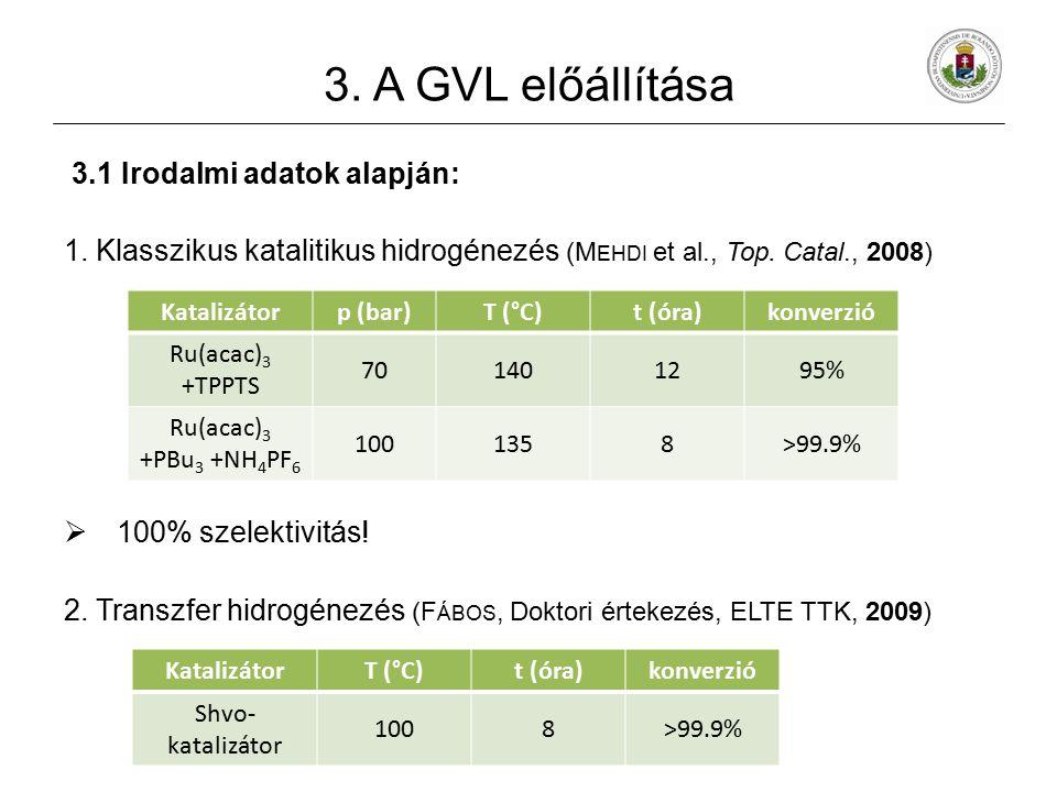 3. A GVL előállítása 3.1 Irodalmi adatok alapján: 1. Klasszikus katalitikus hidrogénezés (M EHDI et al., Top. Catal., 2008)  100% szelektivitás! 2. T