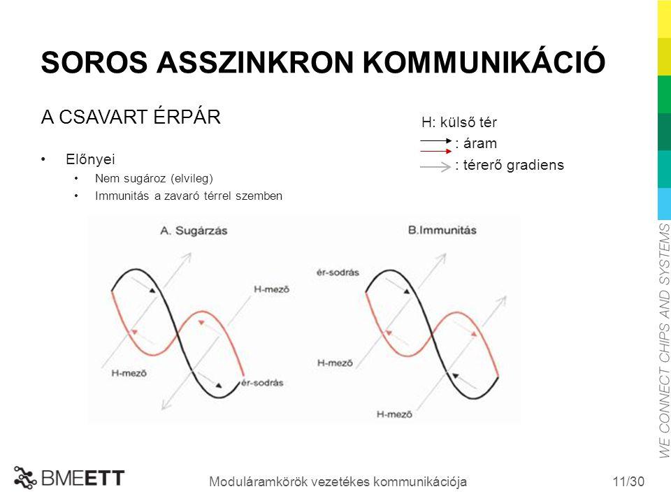 /30 Moduláramkörök vezetékes kommunikációja 11 SOROS ASSZINKRON KOMMUNIKÁCIÓ Előnyei Nem sugároz (elvileg) Immunitás a zavaró térrel szemben A CSAVART