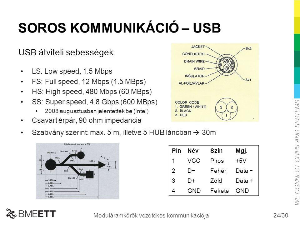 /30 Moduláramkörök vezetékes kommunikációja 24 SOROS KOMMUNIKÁCIÓ – USB LS: Low speed, 1.5 Mbps FS: Full speed, 12 Mbps (1.5 MBps) HS: High speed, 480