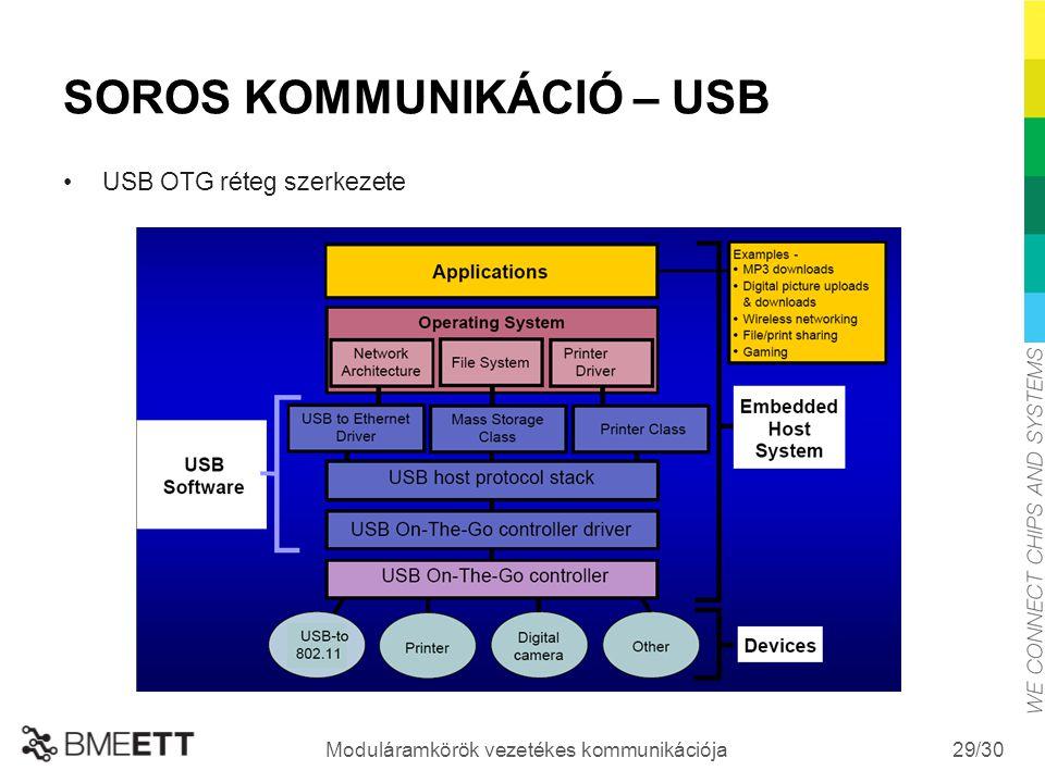 /30 Moduláramkörök vezetékes kommunikációja 29 SOROS KOMMUNIKÁCIÓ – USB USB OTG réteg szerkezete
