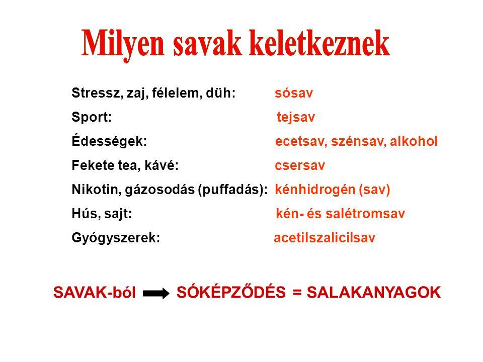 Stressz, zaj, félelem, düh: sósav Sport: tejsav Édességek: ecetsav, szénsav, alkohol Fekete tea, kávé: csersav Nikotin, gázosodás (puffadás): kénhidro