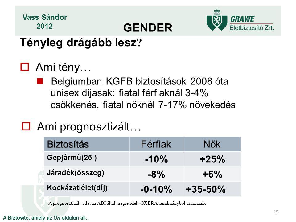 BiztosításFérfiakNők Gépjármű(25-) -10%+25% Járadék(összeg) -8%+6% Kockázatiélet(díj) -0-10%+35-50% Tényleg drágább lesz ?  Ami tény … Belgiumban KGF