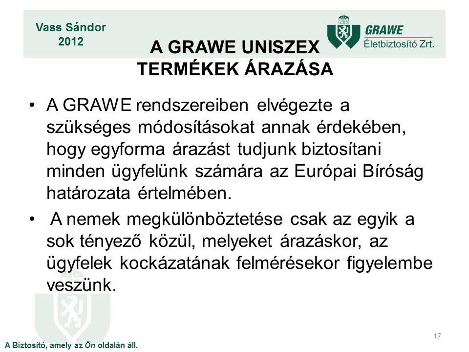 A GRAWE rendszereiben elvégezte a szükséges módosításokat annak érdekében, hogy egyforma árazást tudjunk biztosítani minden ügyfelünk számára az Európai Bíróság határozata értelmében.