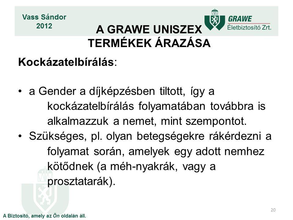 Kockázatelbírálás: a Gender a díjképzésben tiltott, így a kockázatelbírálás folyamatában továbbra is alkalmazzuk a nemet, mint szempontot.