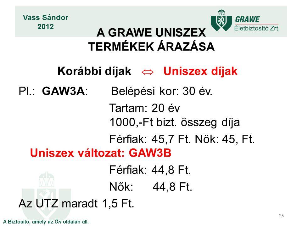 25 Korábbi díjak  Uniszex díjak Pl.: GAW3A: Belépési kor: 30 év.