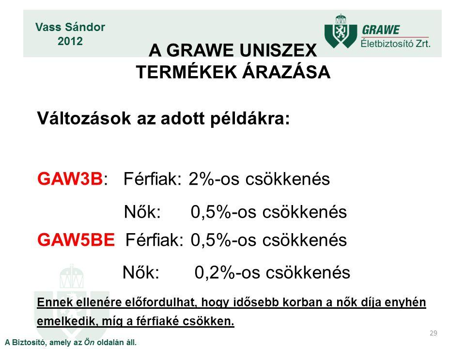 29 Változások az adott példákra: GAW3B: Férfiak: 2%-os csökkenés Nők: 0,5%-os csökkenés GAW5BE Férfiak: 0,5%-os csökkenés Nők: 0,2%-os csökkenés Ennek
