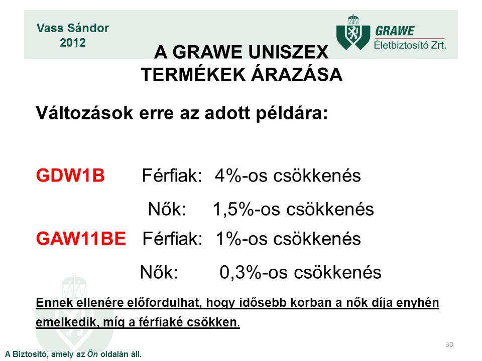 30 Változások erre az adott példára: GDW1B Férfiak: 4%-os csökkenés Nők: 1,5%-os csökkenés GAW11BE Férfiak: 1%-os csökkenés Nők: 0,3%-os csökkenés Enn