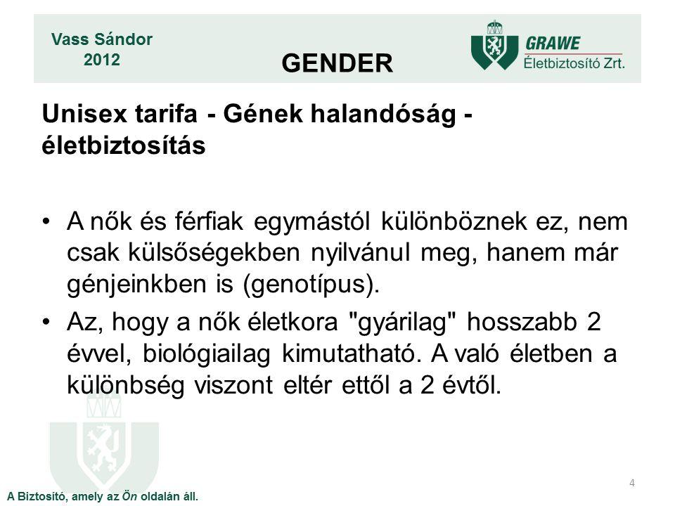 Unisex tarifa - Gének halandóság - életbiztosítás A nők és férfiak egymástól különböznek ez, nem csak külsőségekben nyilvánul meg, hanem már génjeinkben is (genotípus).