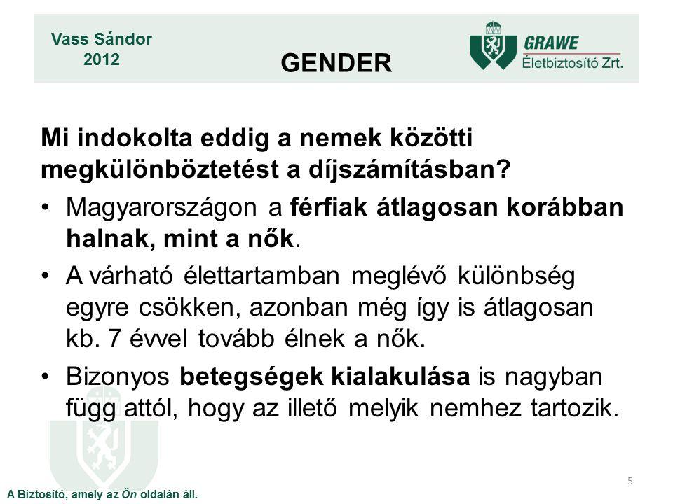 Mi indokolta eddig a nemek közötti megkülönböztetést a díjszámításban? Magyarországon a férfiak átlagosan korábban halnak, mint a nők. A várható élett