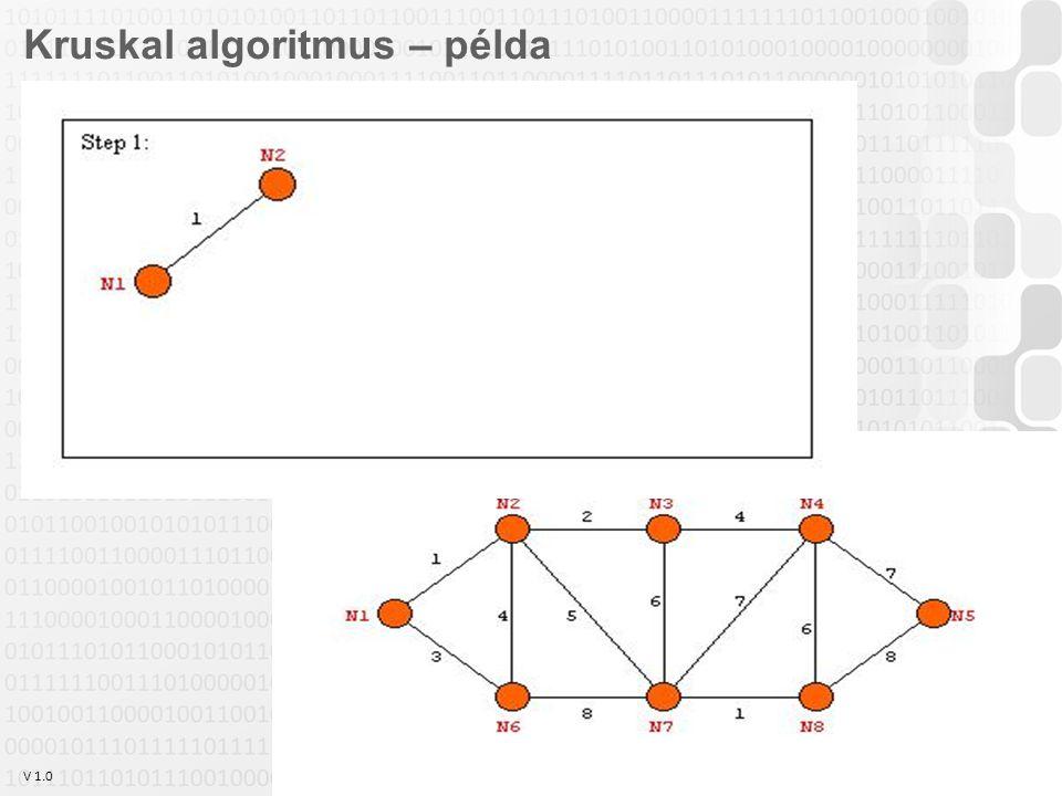 V 1.0 Szabó Zsolt, Óbudai Egyetem, 2011 szabo.zsolt@nik.uni-obuda.hu 20 Kruskal algoritmus – példa