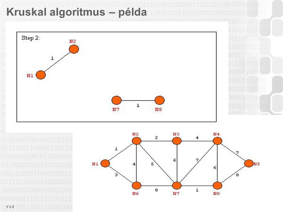 V 1.0 Szabó Zsolt, Óbudai Egyetem, 2011 szabo.zsolt@nik.uni-obuda.hu 21 Kruskal algoritmus – példa