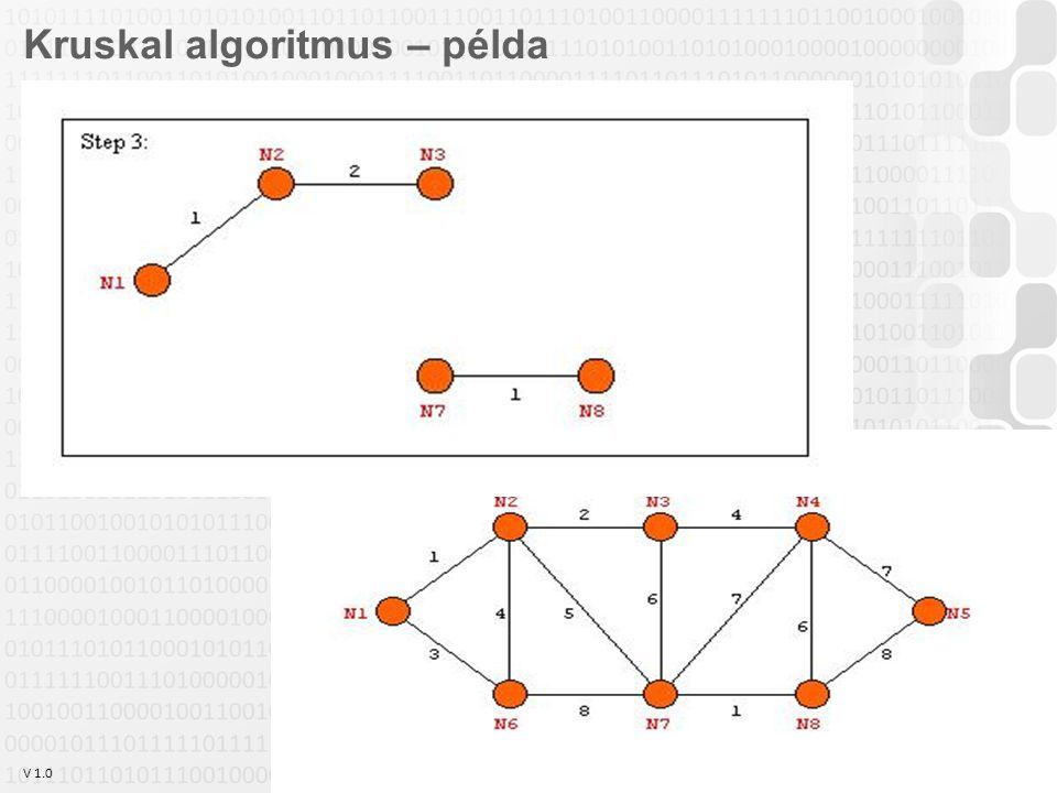 V 1.0 Szabó Zsolt, Óbudai Egyetem, 2011 szabo.zsolt@nik.uni-obuda.hu 22 Kruskal algoritmus – példa