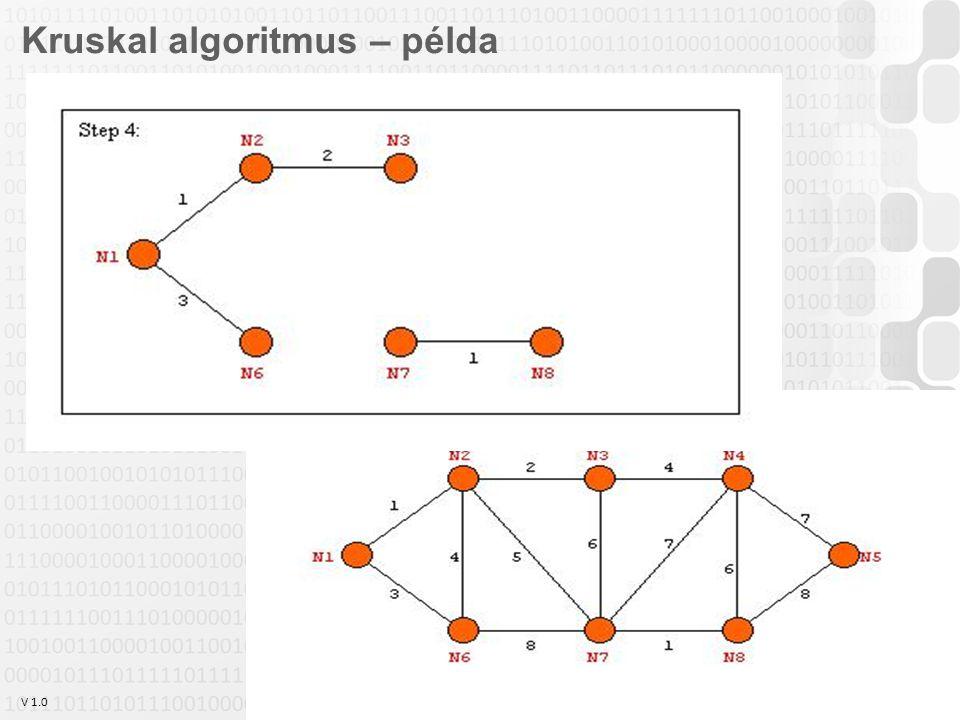 V 1.0 Szabó Zsolt, Óbudai Egyetem, 2011 szabo.zsolt@nik.uni-obuda.hu 23 Kruskal algoritmus – példa