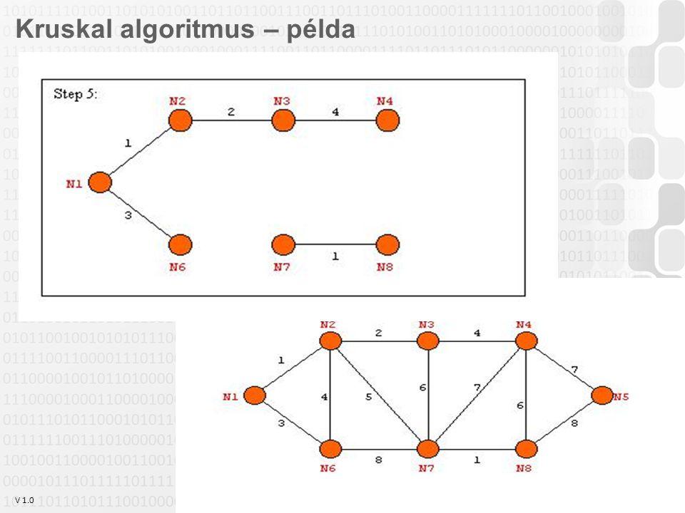 V 1.0 Szabó Zsolt, Óbudai Egyetem, 2011 szabo.zsolt@nik.uni-obuda.hu 24 Kruskal algoritmus – példa