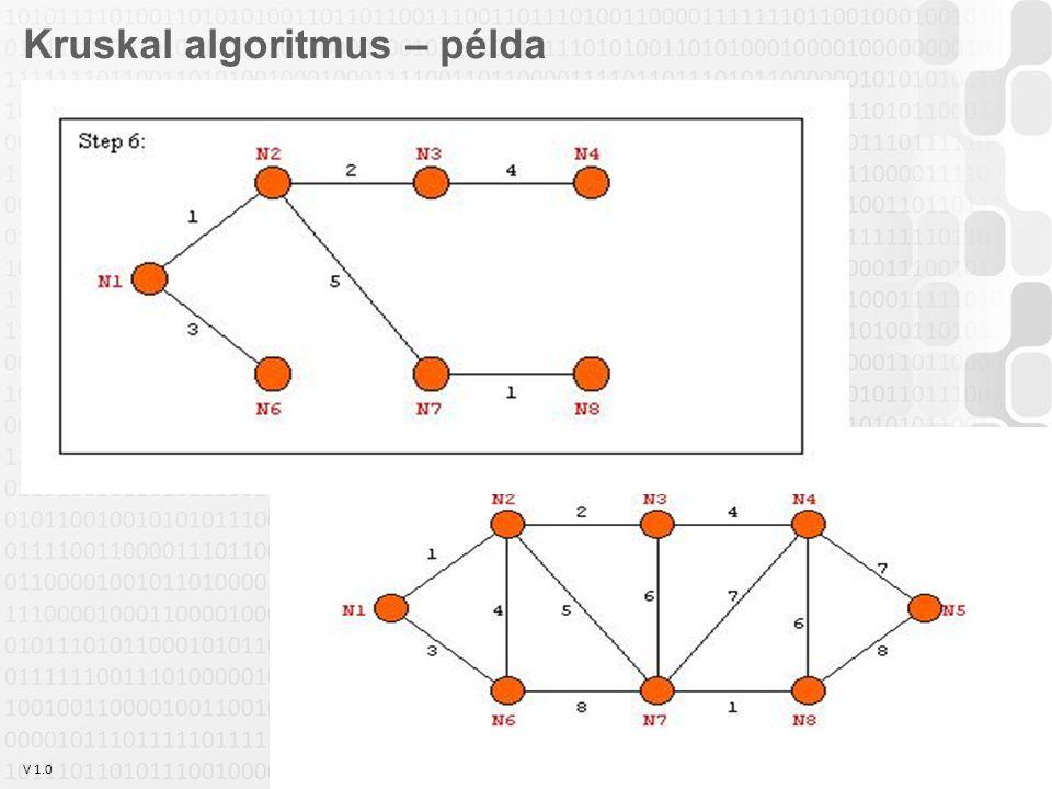 V 1.0 Szabó Zsolt, Óbudai Egyetem, 2011 szabo.zsolt@nik.uni-obuda.hu 25 Kruskal algoritmus – példa