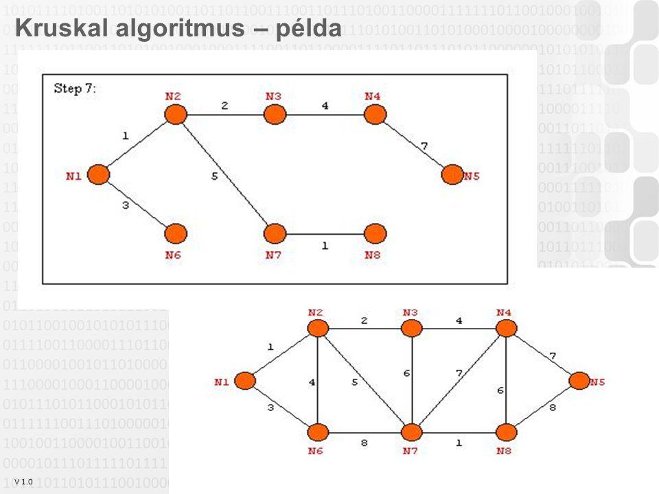 V 1.0 Szabó Zsolt, Óbudai Egyetem, 2011 szabo.zsolt@nik.uni-obuda.hu 26 Kruskal algoritmus – példa